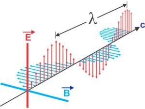 Physik Nachhilfe in Ahaus